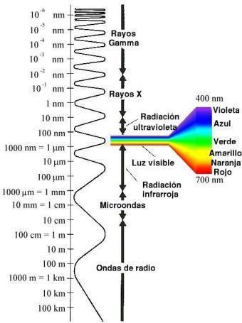 espectro radiacion electromagnetica