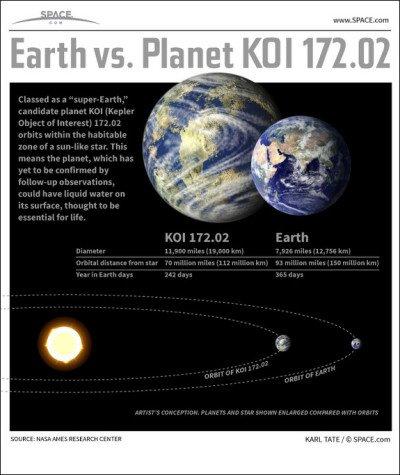 KOI 172.02 la supertierra encontrada por el Kepler