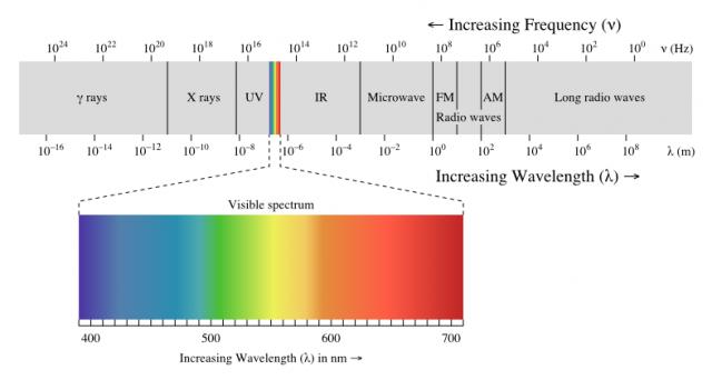 espectro electromagnetico control remoto