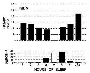mito-8-horas-de-sueño