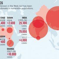 Nueva vacuna contra la Hepatitis E desde China