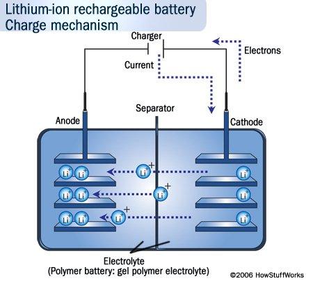 cuidar la baterá del movíl litio ión