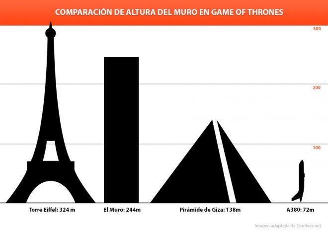 Comparación-muro-de-hielo-game-of.thrones