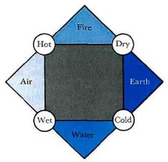 periodo griego Aire, Fuego, Agua, Tierra