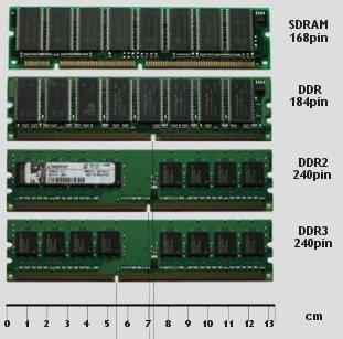 Memorias RAM antiguas comparacion