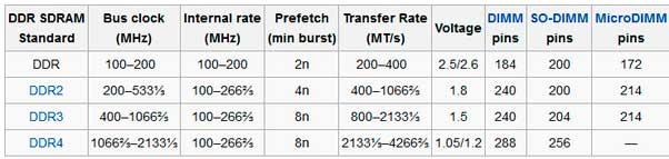 Comparación especificaciones DDR