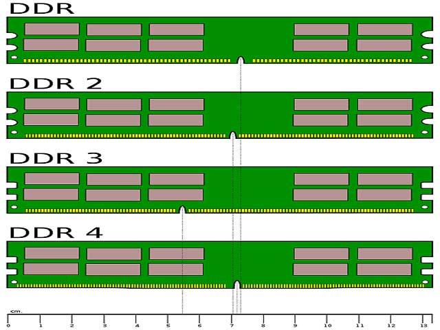 Que es la memoria RAM, tipos y otros aspectos 1