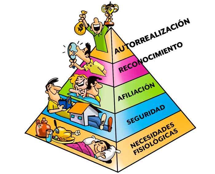 otra pirámide de Maslow