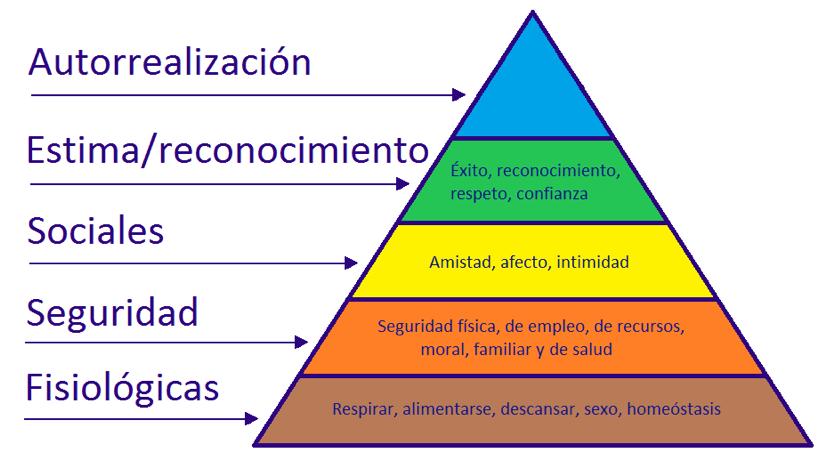 Que Es La Pirámide De Maslow Necesidades Básicas Conceptos