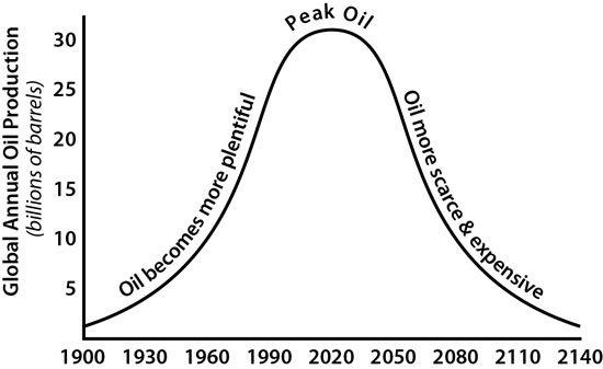 Pico máximo de extracción de petroleo
