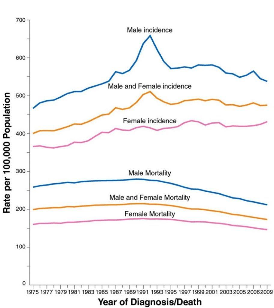 indicadores estadisticos para tratamiento de quimioterapia
