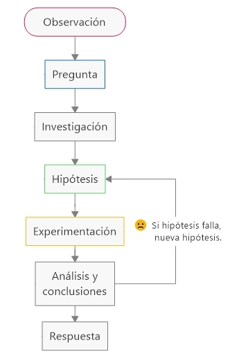 Diagrama de flujo del metodo cientifico