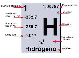 hidrogeno masa atomica